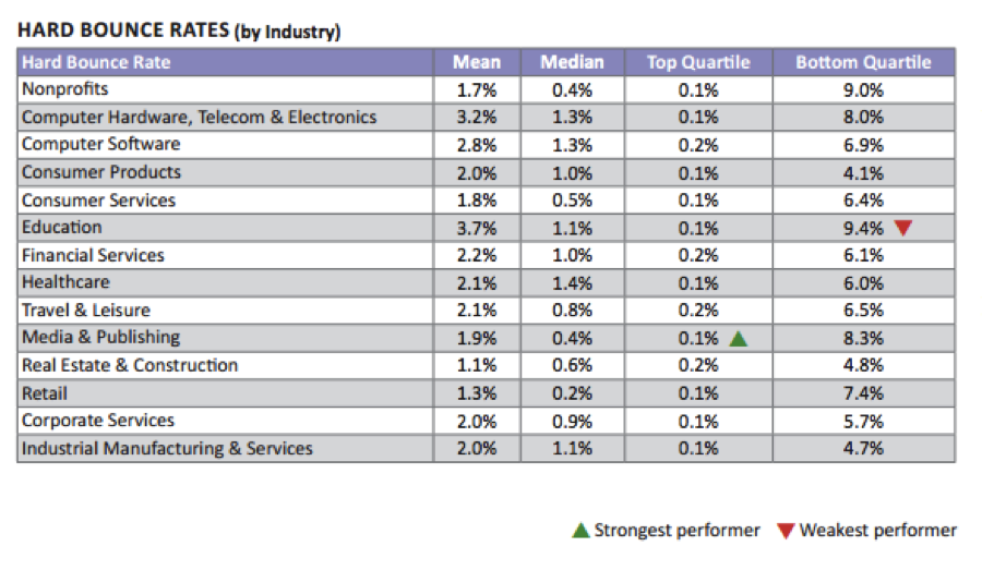 industry-hard-bounce-rates
