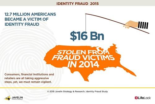 identity-fraud-2015.jpg