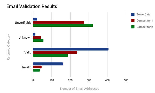 B2B Email Validation TowerData Competitor Test
