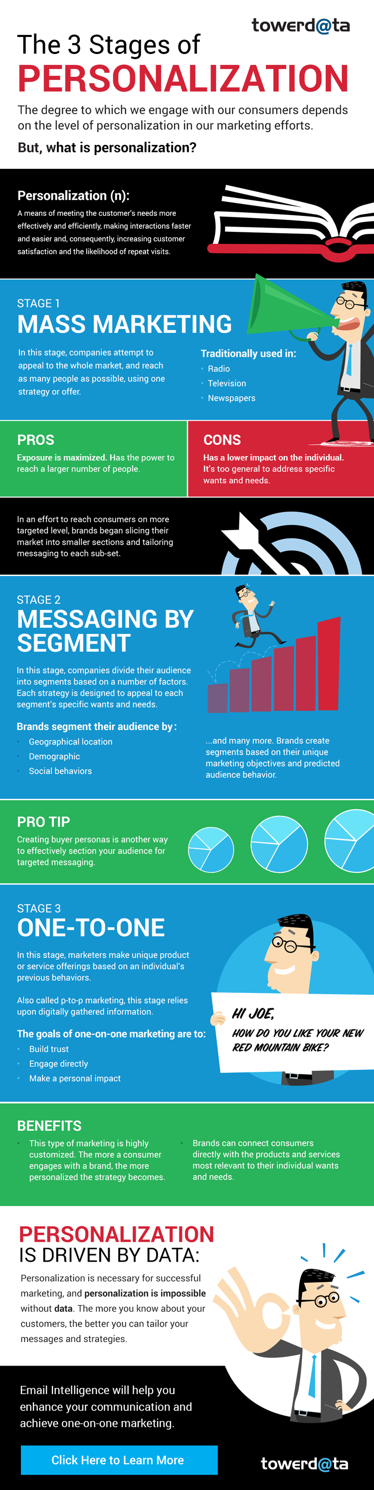 3 stages of personalization
