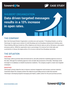 Data Driven Targeted Messages Open Rates