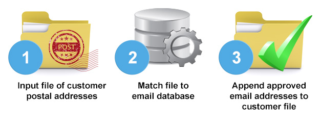 Email Append Process
